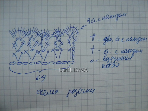 Описание к схеме розочки:
